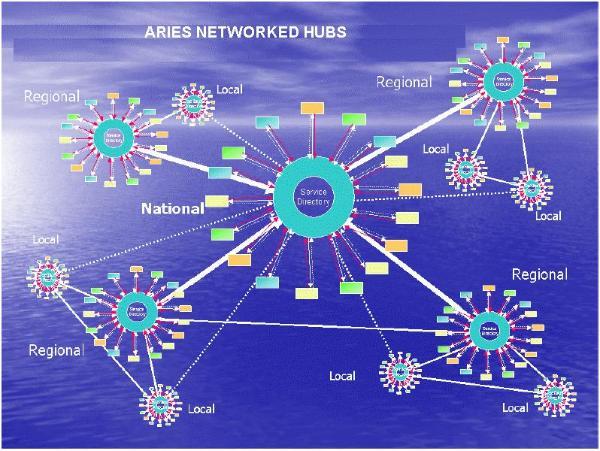 AriesNetworkedHubs-600x451